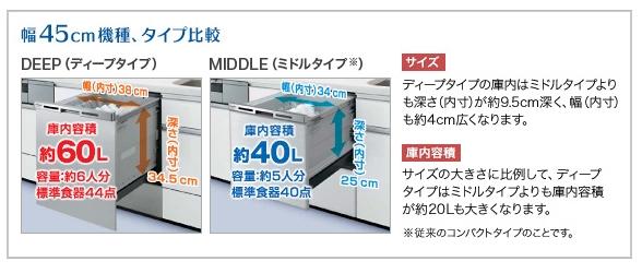 パナソニック ビルトイン食洗機 サイズ比較