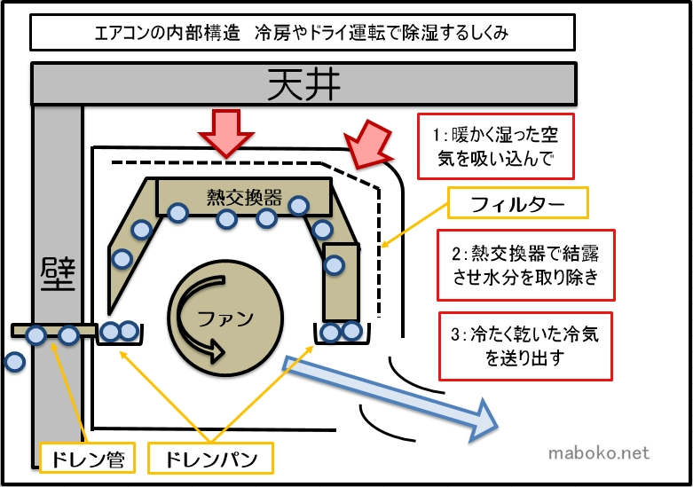 エアコン 内部構造