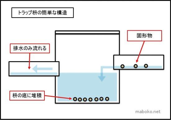 トラップ枡の構造