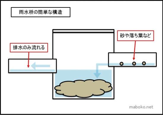トラップ枡 構造
