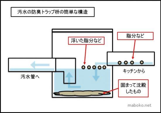汚水枡 トラップ枡 構造
