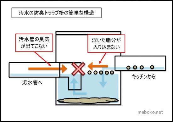 汚水枡 トラップ枡 エルボ構造
