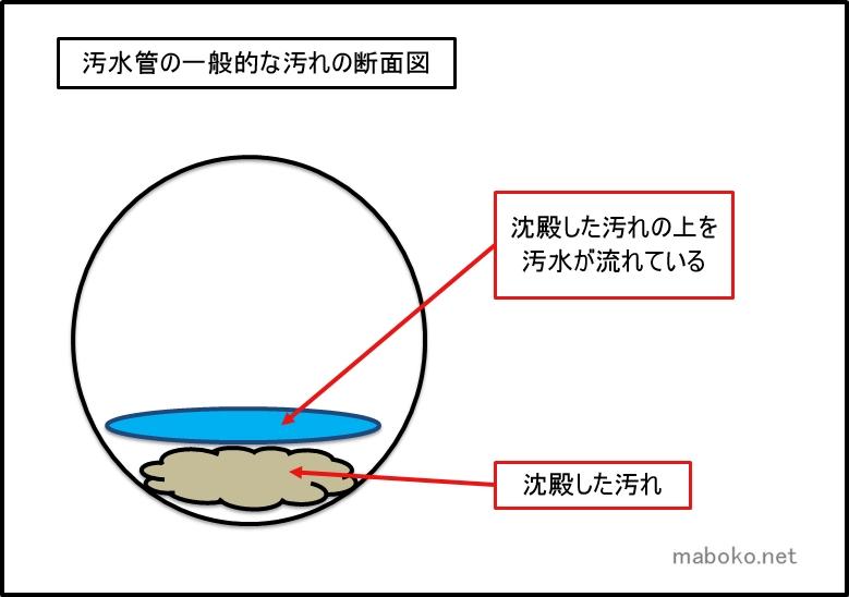汚水管 汚れ