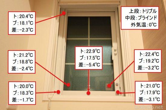 トリプル樹脂サッシ ブラインド内蔵サッシ 表面温度