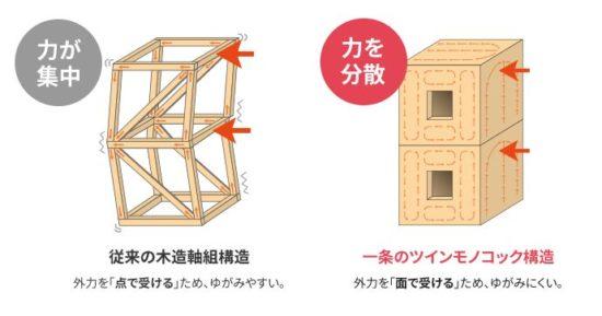 一条工務店 耐震性能 ツインモノコック構造