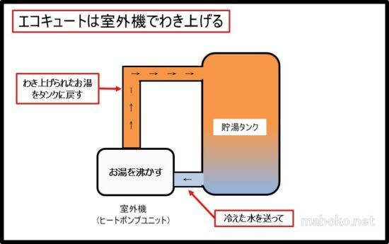 エコキュート 仕組み 図解