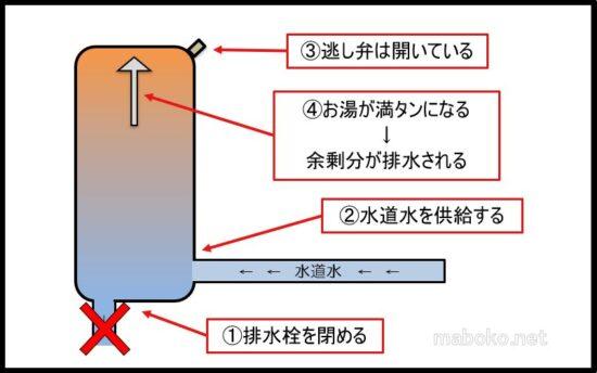 エコキュート 点検 図解 貯水タンク